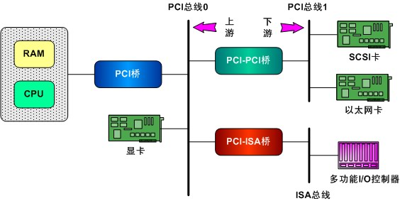 pci bridge connection